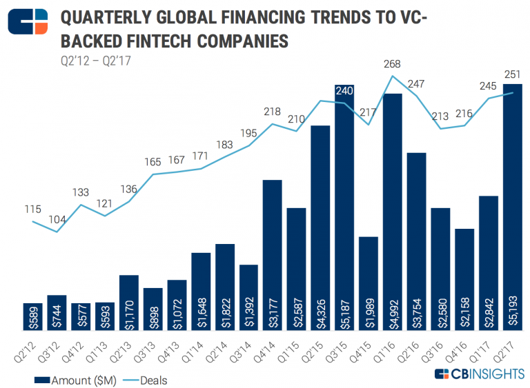 Megjelent a 2017 második negyedévét összefoglaló Global Fintech Report
