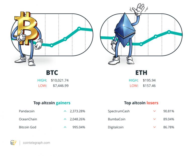 Továbbra is hatalmas különbségek a kripto piacon